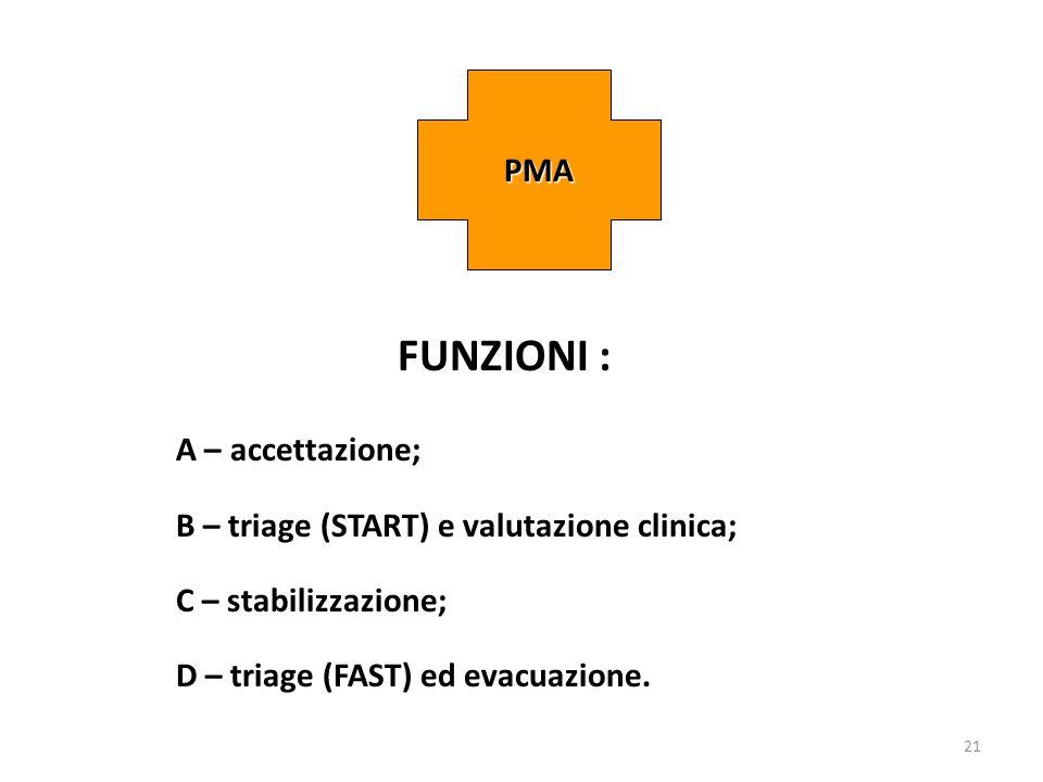 21 FUNZIONI : A – accettazione; B – triage (START) e valutazione clinica; C – stabilizzazione; D – triage (FAST) ed evacuazione. PMA