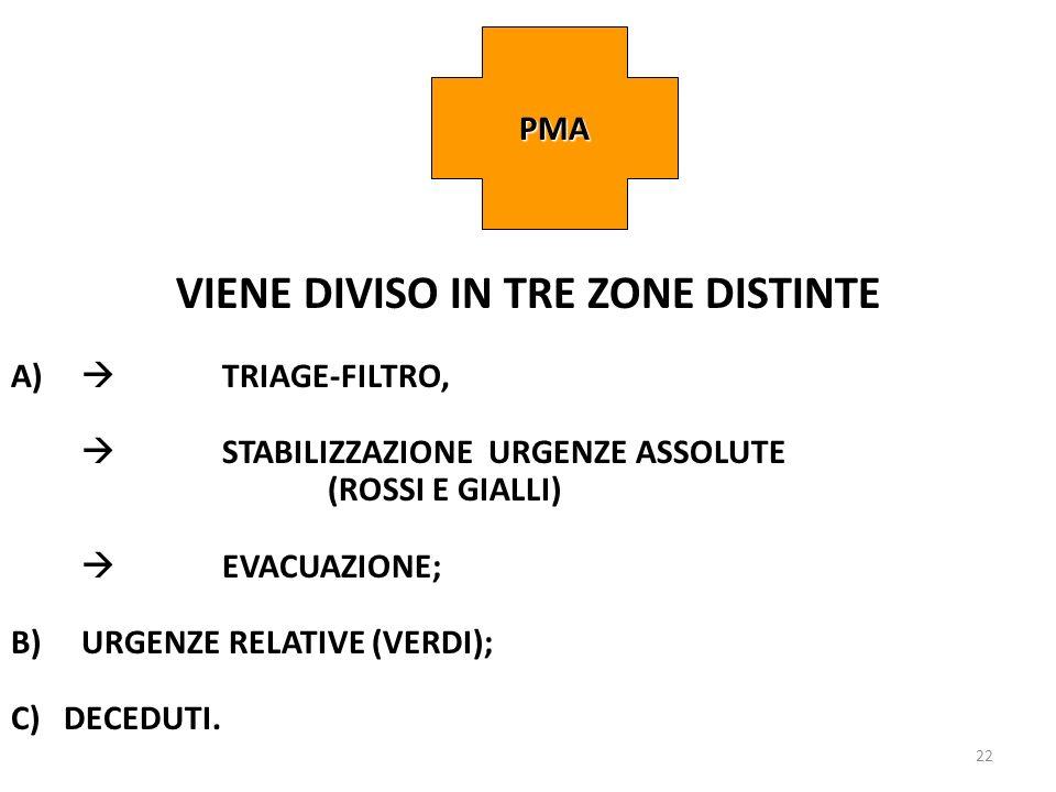 22 VIENE DIVISO IN TRE ZONE DISTINTE A) TRIAGE-FILTRO, STABILIZZAZIONE URGENZE ASSOLUTE (ROSSI E GIALLI) EVACUAZIONE; B)URGENZE RELATIVE (VERDI); C) D