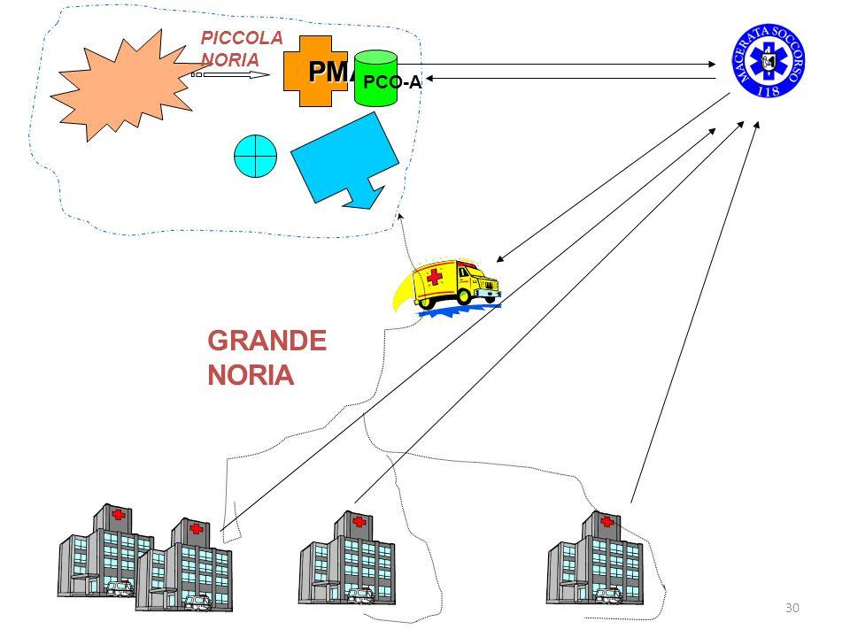 30 PMA PICCOLA NORIA PCO-A GRANDE NORIA