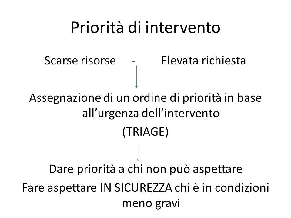 Priorità di intervento Scarse risorse - Elevata richiesta Assegnazione di un ordine di priorità in base allurgenza dellintervento (TRIAGE) Dare priori