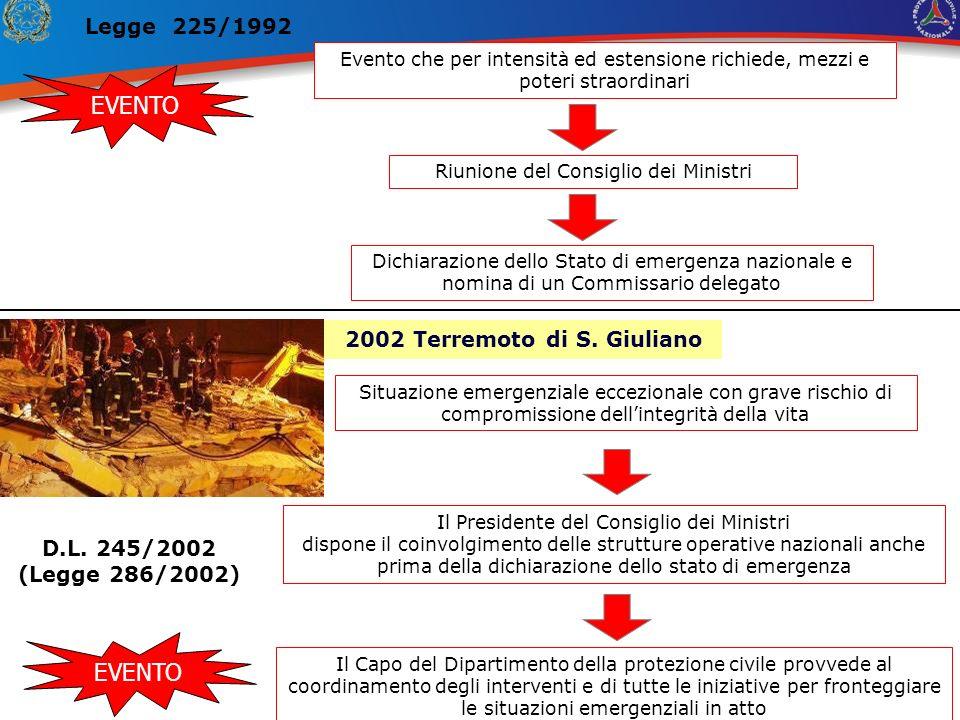 EVENTO Evento che per intensità ed estensione richiede, mezzi e poteri straordinari Legge 225/1992 Riunione del Consiglio dei Ministri Dichiarazione dello Stato di emergenza nazionale e nomina di un Commissario delegato D.L.