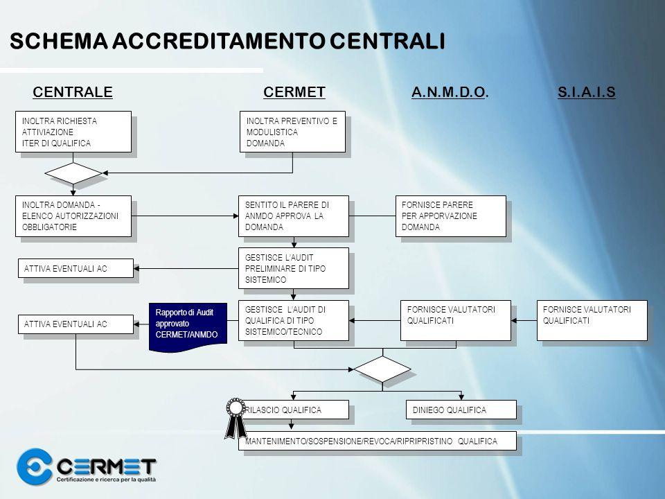 FORNISCE VALUTATORI QUALIFICATI FORNISCE VALUTATORI QUALIFICATI CENTRALECERMETA.N.M.D.O. S.I.A.I.S INOLTRA RICHIESTA ATTIVIAZIONE ITER DI QUALIFICA IN