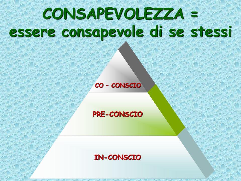 CONSAPEVOLEZZA = essere consapevole di se stessi CO – CONSCIO PRE-CONSCIO IN-CONSCIO