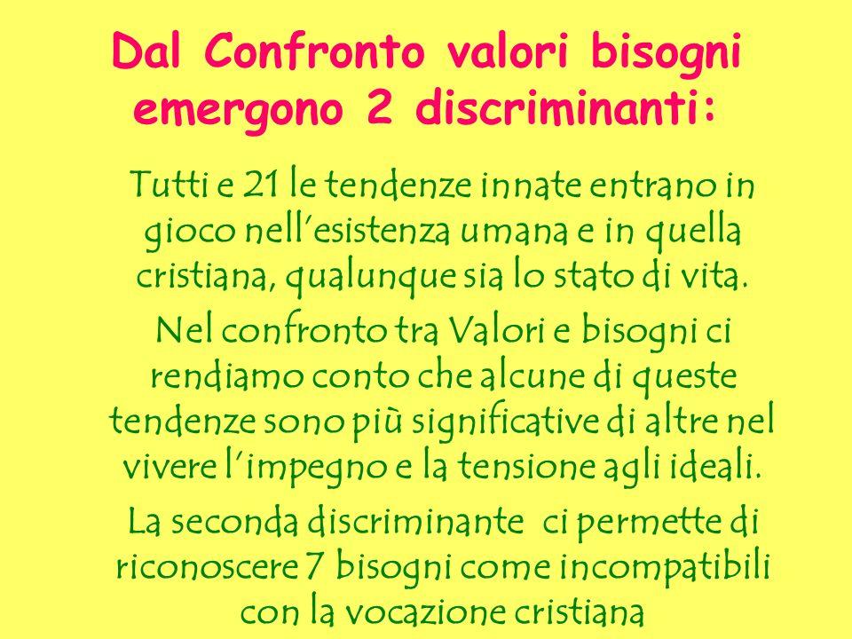 Dal Confronto valori bisogni emergono 2 discriminanti: Tutti e 21 le tendenze innate entrano in gioco nellesistenza umana e in quella cristiana, qualu