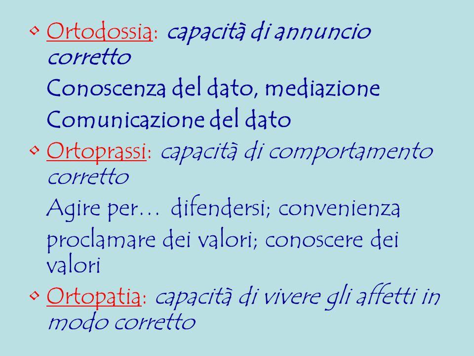 Ortodossia: capacità di annuncio corretto Conoscenza del dato, mediazione Comunicazione del dato Ortoprassi: capacità di comportamento corretto Agire