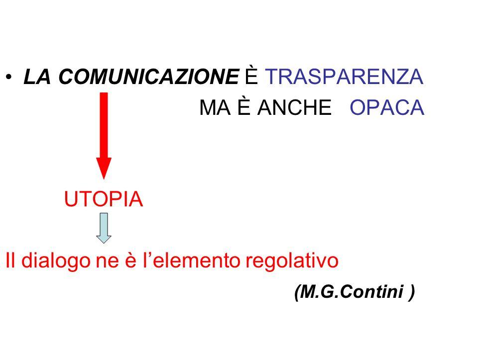 LA COMUNICAZIONE È TRASPARENZA MA È ANCHE OPACA UTOPIA Il dialogo ne è lelemento regolativo (M.G.Contini )