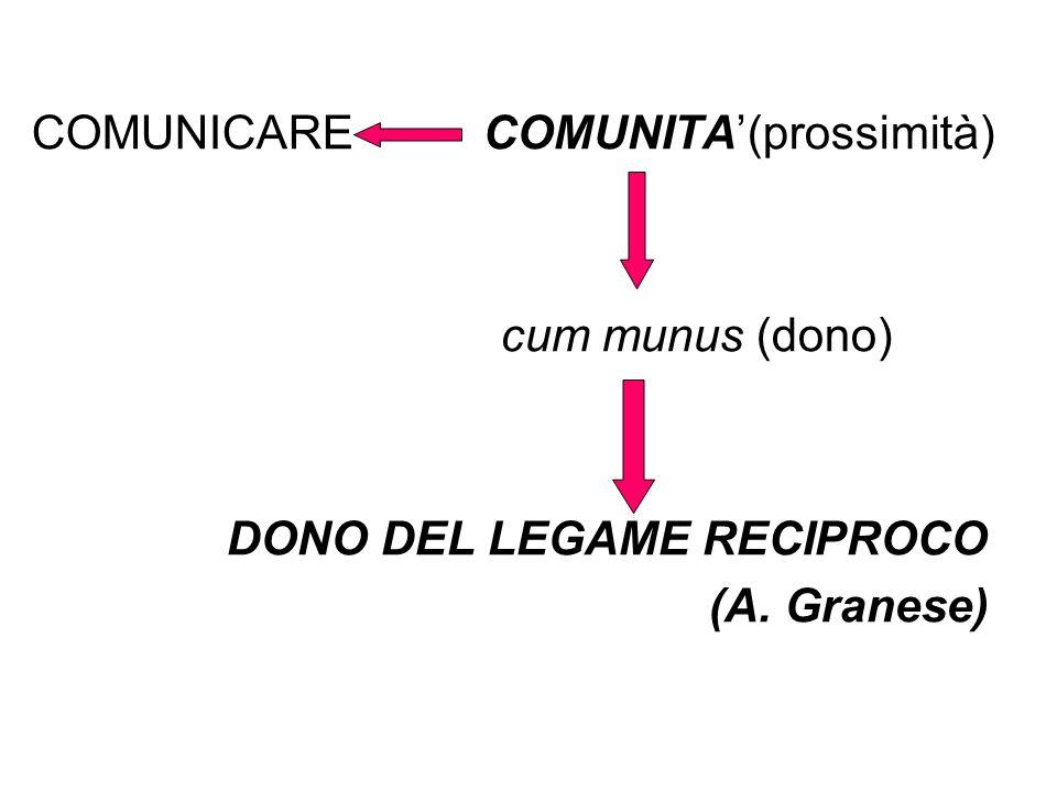 COMUNICARE COMUNITA(prossimità) cum munus (dono) DONO DEL LEGAME RECIPROCO (A. Granese)