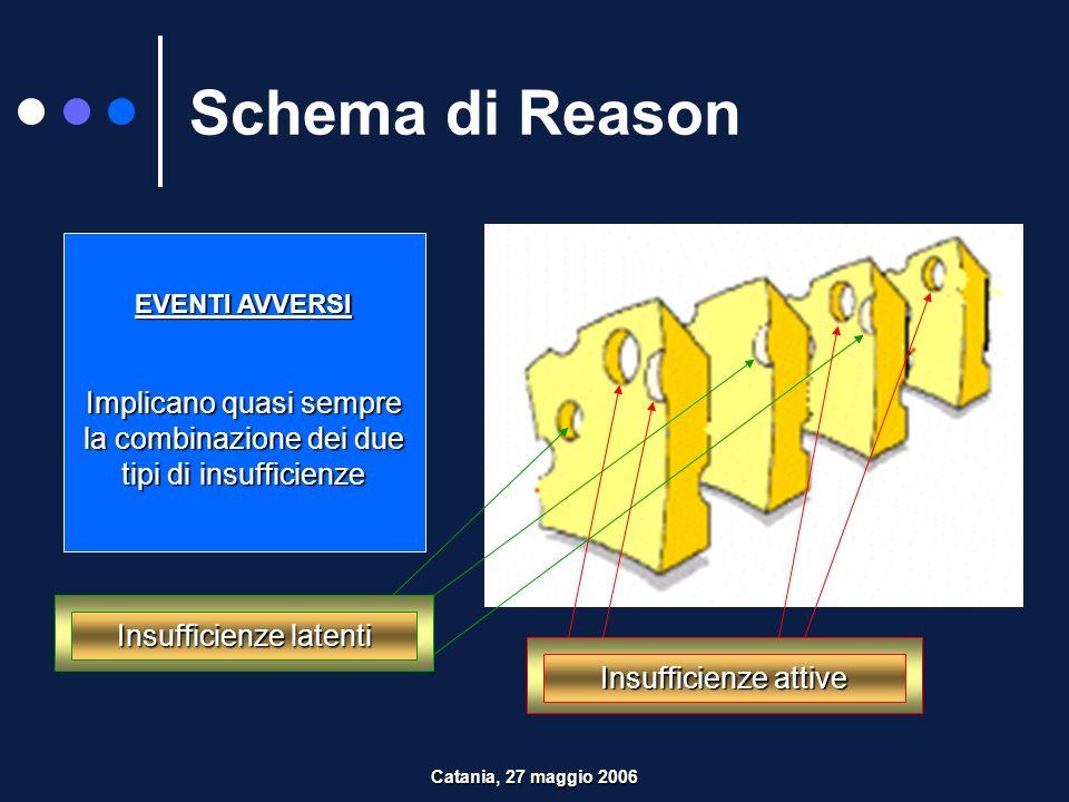 Schema di Reason Eventi avversi si concretizzano quando i buchi si allineano Finestra delle opportunità Catania, 27 maggio 2006
