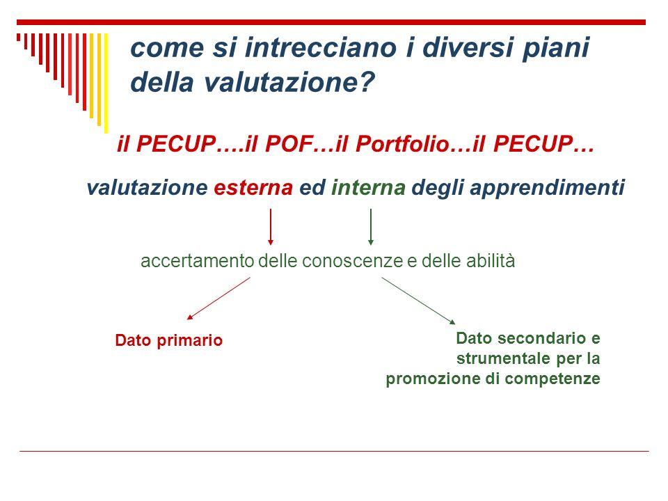 come si intrecciano i diversi piani della valutazione? il PECUP….il POF…il Portfolio…il PECUP… valutazione esterna ed interna degli apprendimenti acce