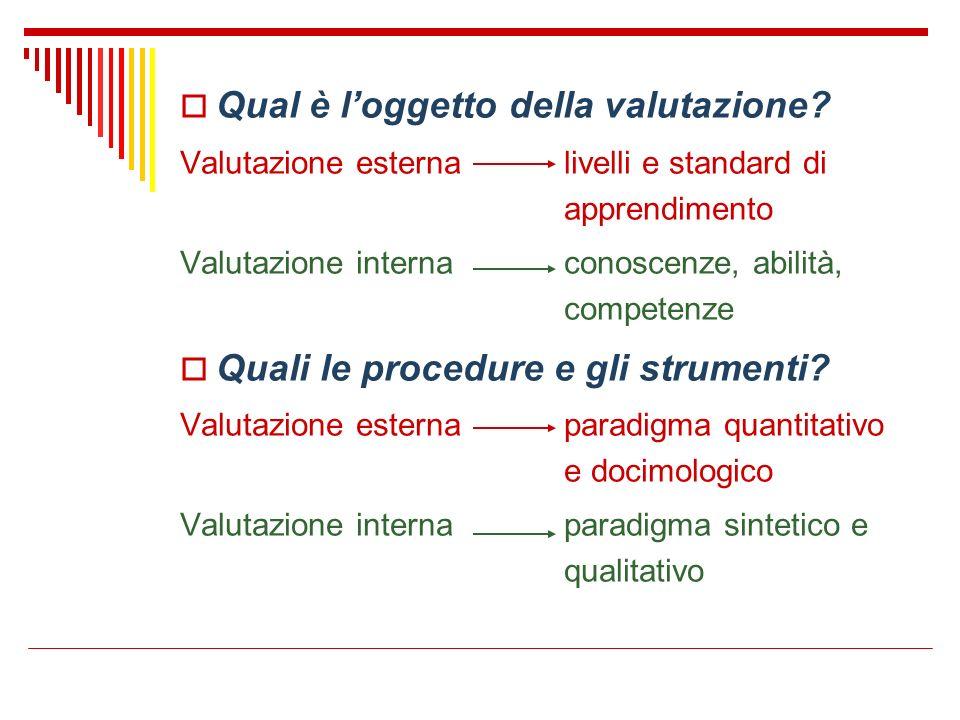 Qual è loggetto della valutazione? Valutazione esternalivelli e standard di apprendimento Valutazione internaconoscenze, abilità, competenze Quali le