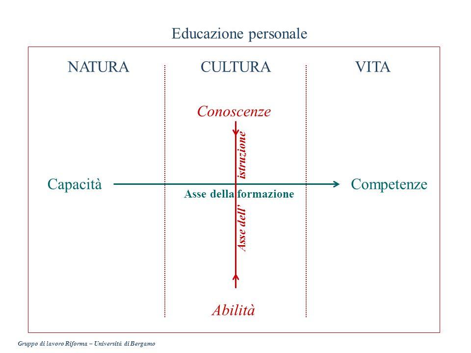 NATURACULTURAVITA CapacitàCompetenze Conoscenze Abilità Educazione personale Asse della formazione Asse dell istruzione Gruppo di lavoro Riforma – Uni