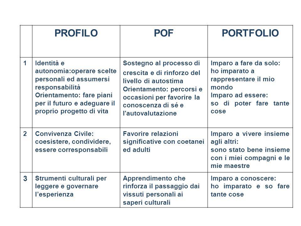 PROFILOPOFPORTFOLIO 1Identità e autonomia:operare scelte personali ed assumersi responsabilità Orientamento: fare piani per il futuro e adeguare il pr