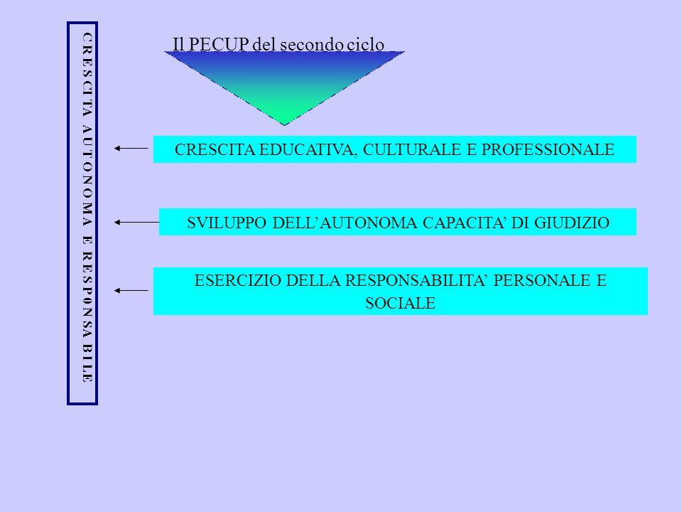 Il PECUP del secondo ciclo CRESCITA EDUCATIVA, CULTURALE E PROFESSIONALE SVILUPPO DELLAUTONOMA CAPACITA DI GIUDIZIO ESERCIZIO DELLA RESPONSABILITA PER