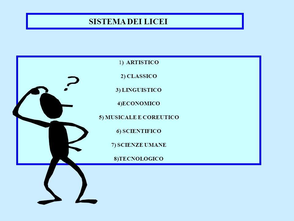 SISTEMA DEI LICEI 1) ARTISTICO 2) CLASSICO 3) LINGUISTICO 4)ECONOMICO 5) MUSICALE E COREUTICO 6) SCIENTIFICO 7) SCIENZE UMANE 8)TECNOLOGICO