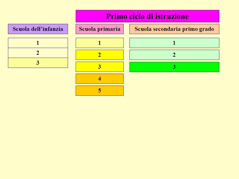 Primo ciclo di istruzione Scuola dellinfanziaScuola secondaria primo gradoScuola primaria 3 1 2 3 1 2 5 4 3 1 2