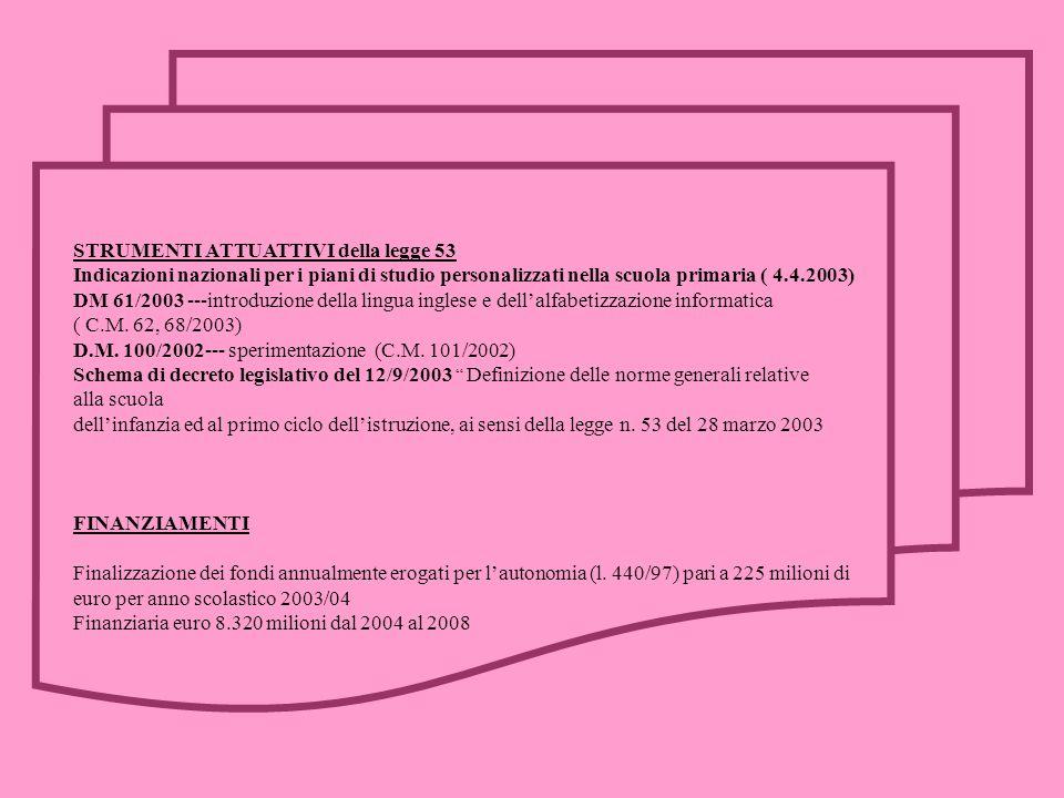 STRUMENTI ATTUATTIVI della legge 53 Indicazioni nazionali per i piani di studio personalizzati nella scuola primaria ( 4.4.2003) DM 61/2003 ---introdu