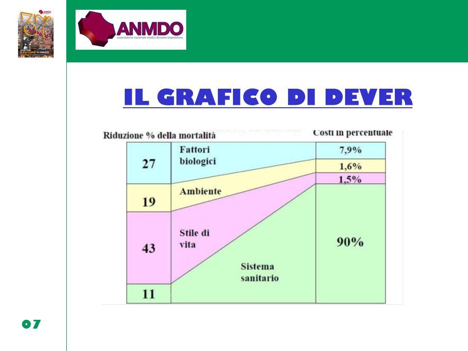 07 IL GRAFICO DI DEVER