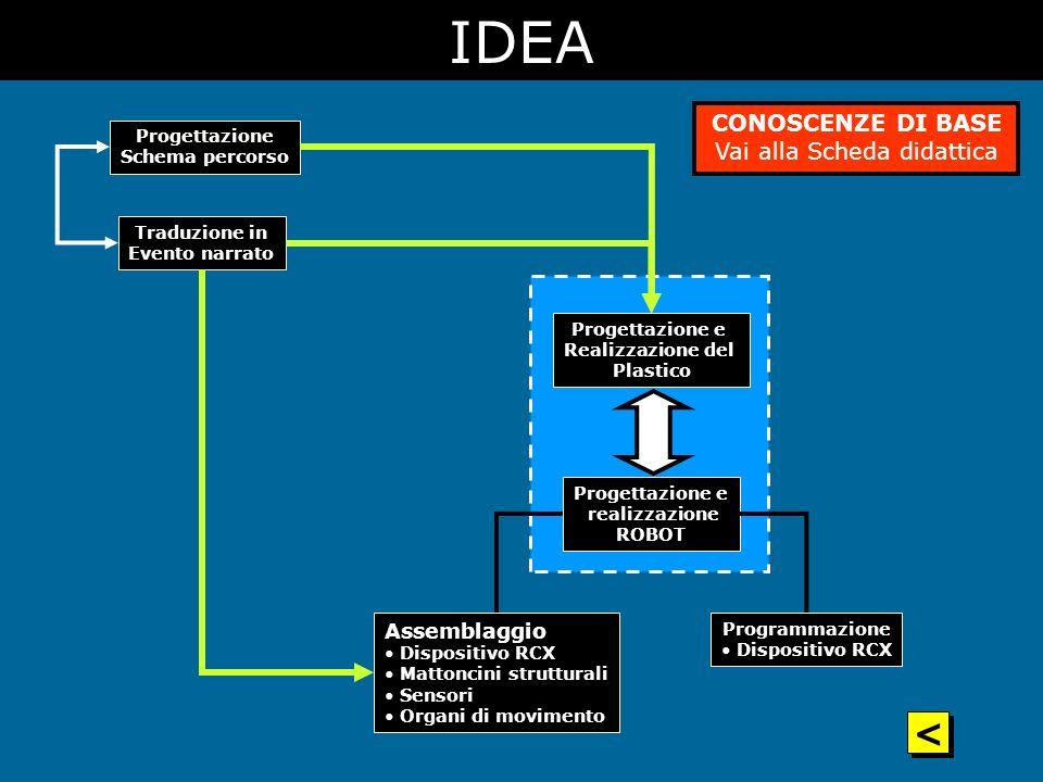 Traduzione in Evento narrato Progettazione Schema percorso CONOSCENZE DI BASE Vai alla Scheda didattica Progettazione e realizzazione ROBOT Progettazi