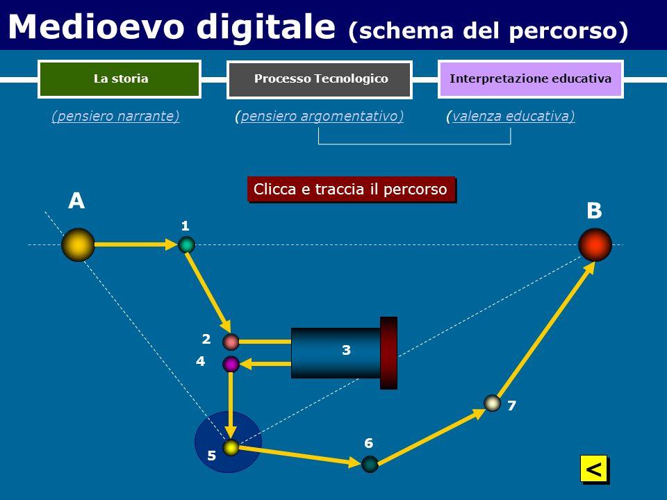 A 1 2 4 3 5 6 7 B Medioevo digitale (schema del percorso) La storiaInterpretazione educativa (pensiero narrante)(pensiero argomentativo)pensiero argom