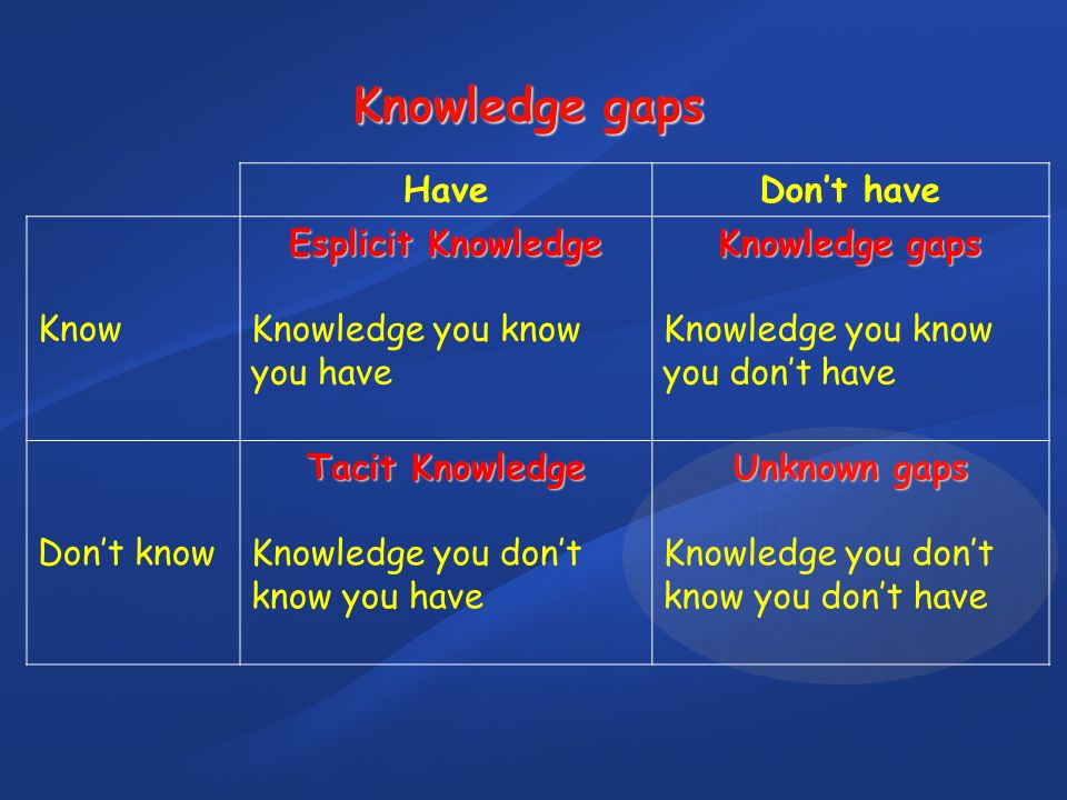 HaveDont have Know Esplicit Knowledge Knowledge you know you have Knowledge gaps Knowledge you know you dont have Dont know Tacit Knowledge Knowledge