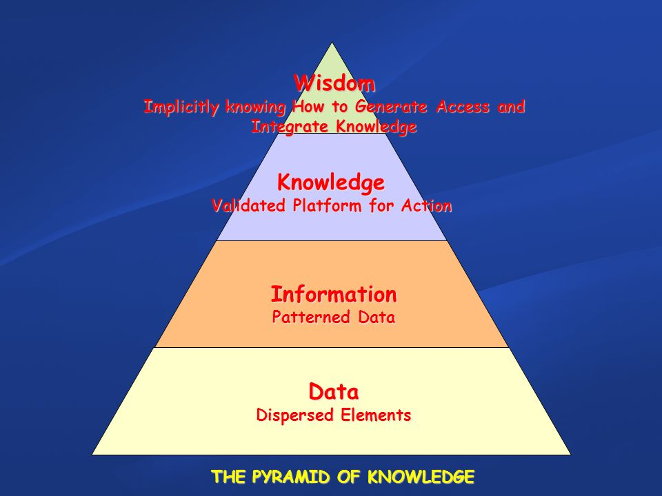 Wisdom Implicitly knowing How to Generate Access and Integrate Knowledge Knowledge Validated Platform for Action Information Patterned Data Data Dispersed Elements THE PYRAMID OF KNOWLEDGE