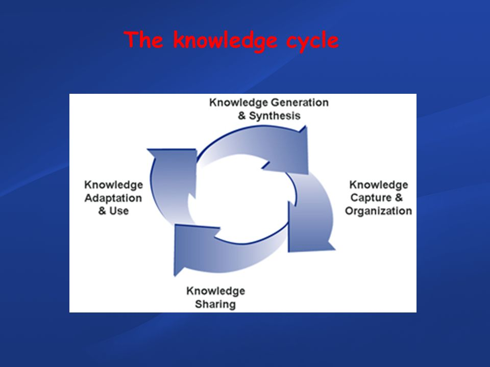 The knowledge cycle