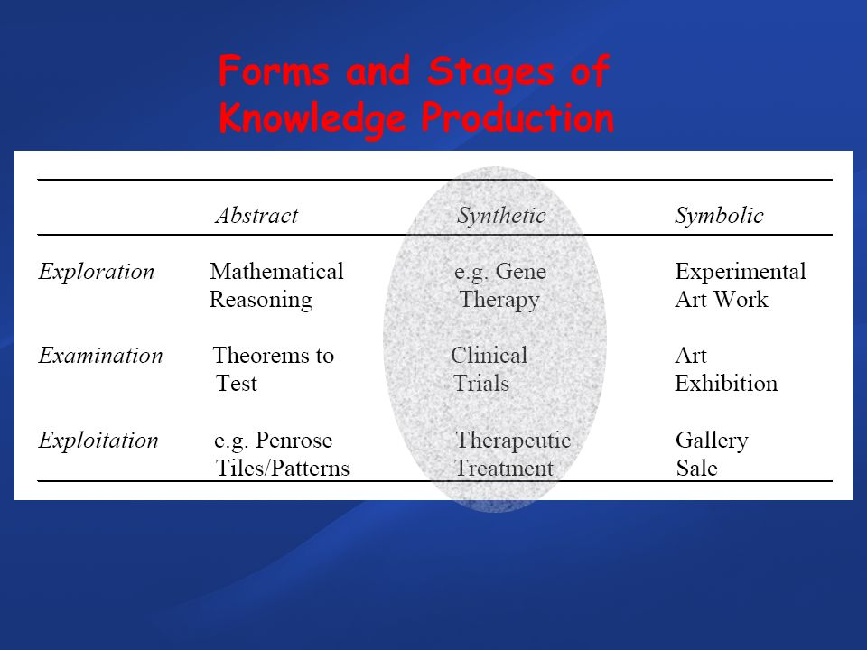 Forms and Stages of Knowledge Production