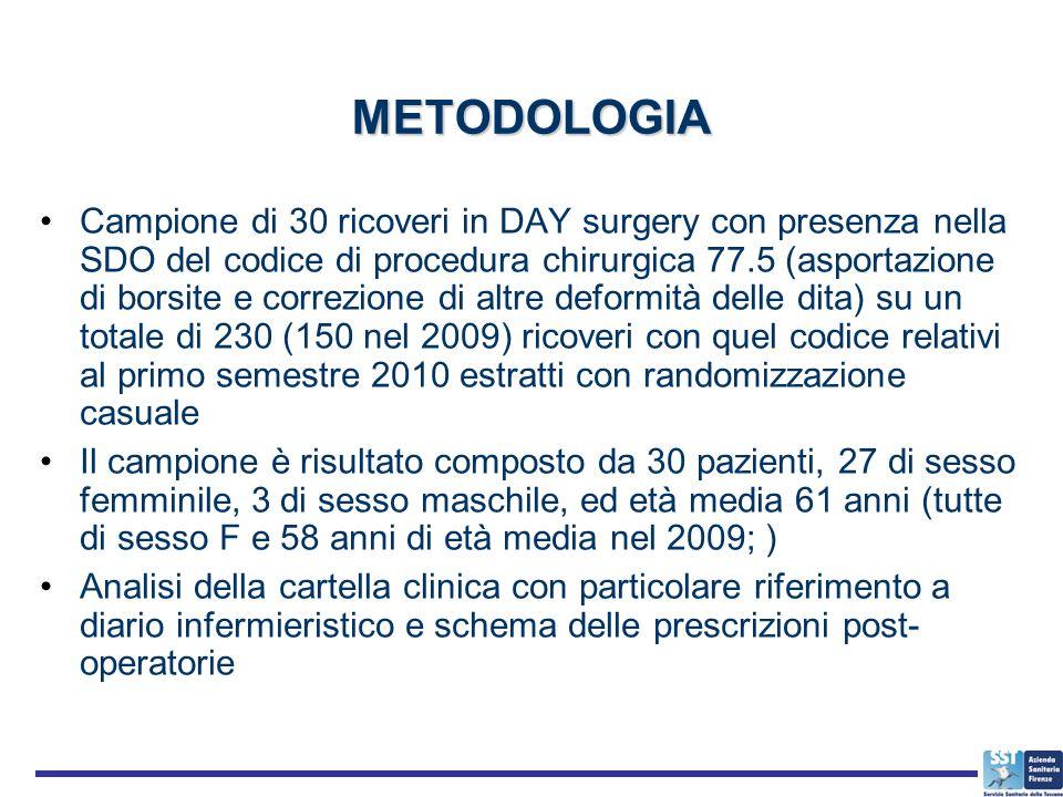 METODOLOGIA Campione di 30 ricoveri in DAY surgery con presenza nella SDO del codice di procedura chirurgica 77.5 (asportazione di borsite e correzion