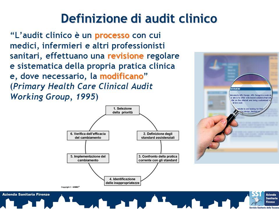 Definizione di audit clinico processo revisione modificano Laudit clinico è un processo con cui medici, infermieri e altri professionisti sanitari, ef