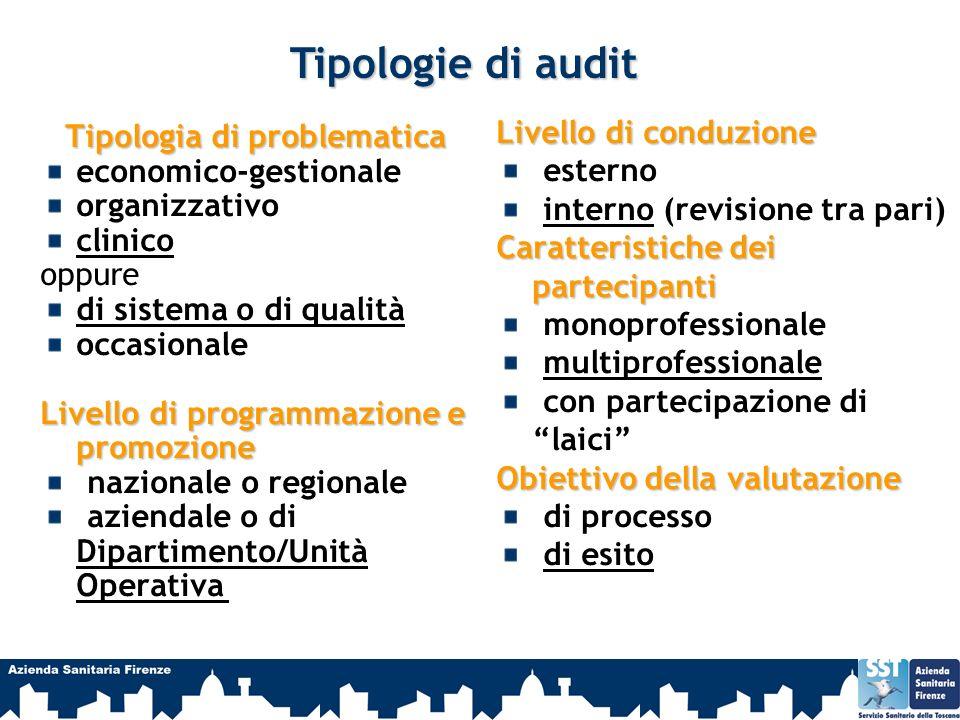 Tipologia di problematica economico-gestionale organizzativo clinico oppure di sistema o di qualità occasionale Livello di programmazione e promozione
