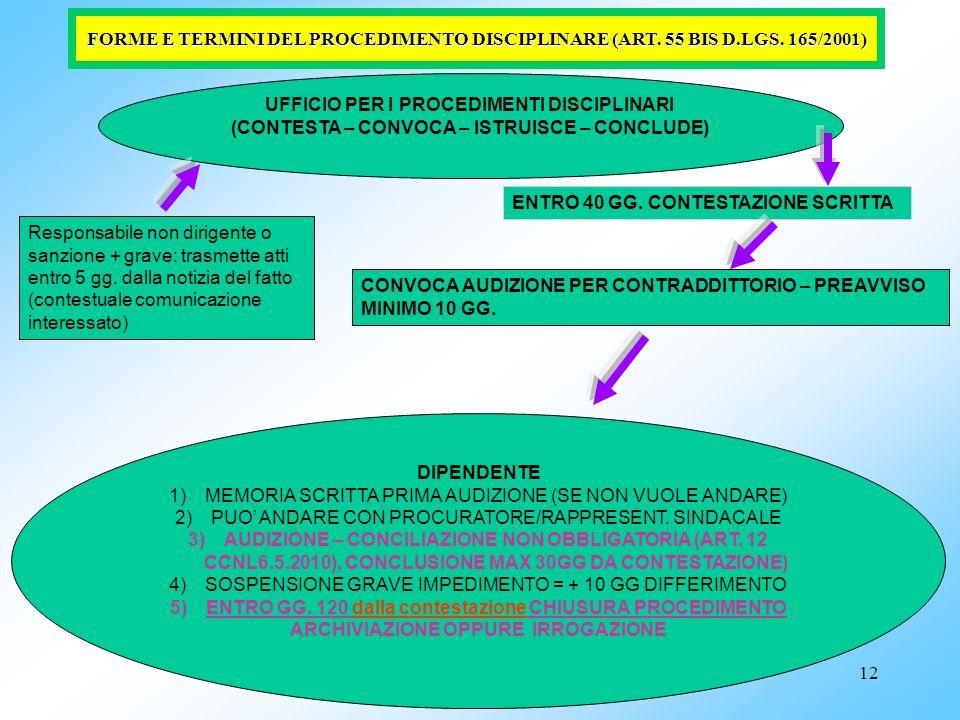 12 Responsabile non dirigente o sanzione + grave: trasmette atti entro 5 gg. dalla notizia del fatto (contestuale comunicazione interessato) UFFICIO P