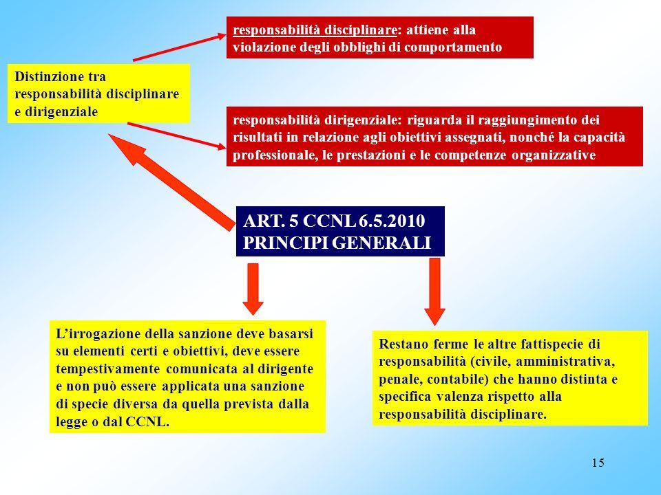15 ART. 5 CCNL 6.5.2010 PRINCIPI GENERALI Distinzione tra responsabilità disciplinare e dirigenziale responsabilità disciplinare: attiene alla violazi
