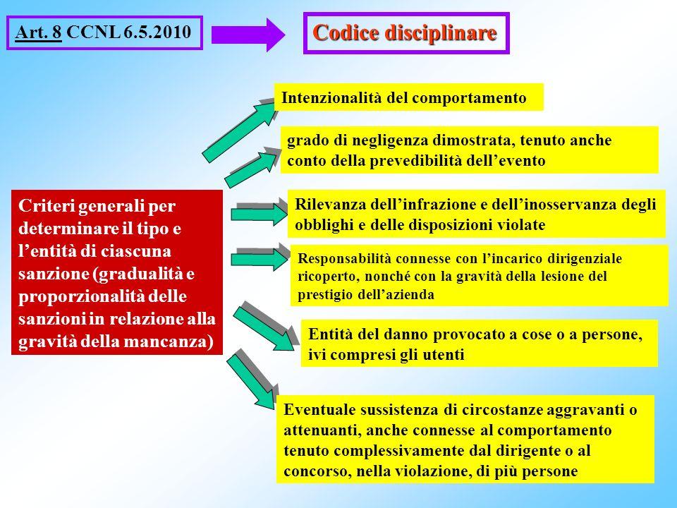 22 Art. 8 CCNL 6.5.2010 Codice disciplinare Criteri generali per determinare il tipo e lentità di ciascuna sanzione (gradualità e proporzionalità dell