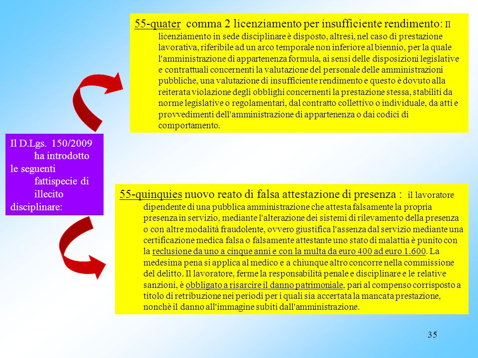 35 Il D.Lgs. 150/2009 ha introdotto le seguenti fattispecie di illecito disciplinare: 55-quater comma 2 licenziamento per insufficiente rendimento: Il
