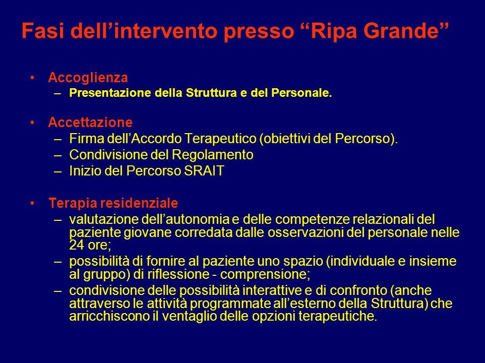 Fasi dellintervento presso Ripa Grande Accoglienza –Presentazione della Struttura e del Personale. Accettazione –Firma dellAccordo Terapeutico (obiett