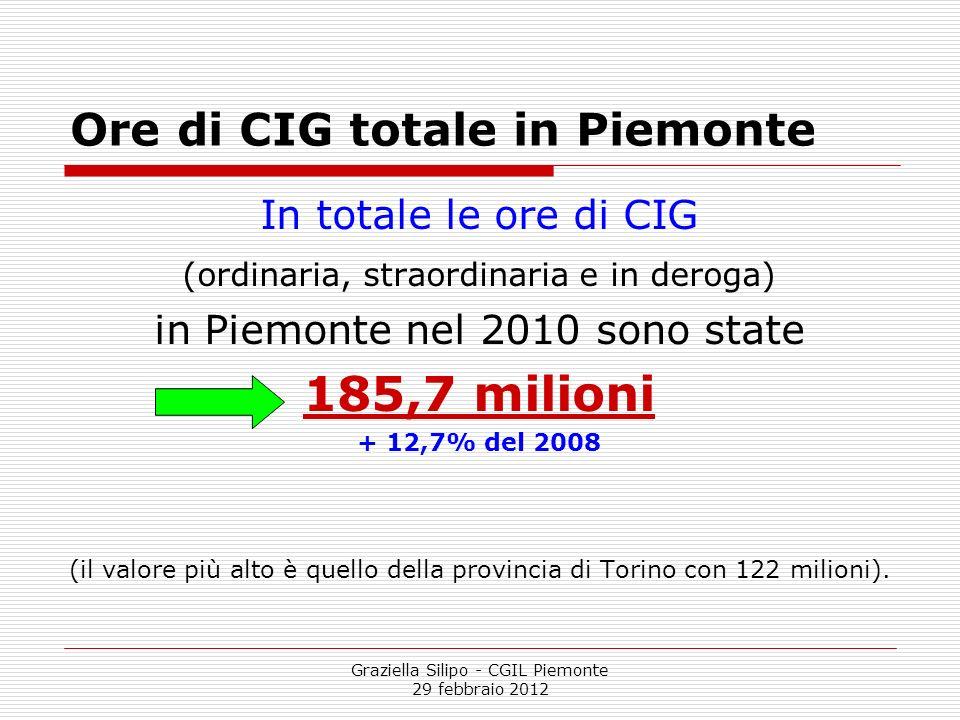 Graziella Silipo - CGIL Piemonte 29 febbraio 2012 Ore di CIG totale in Piemonte In totale le ore di CIG (ordinaria, straordinaria e in deroga) in Piem