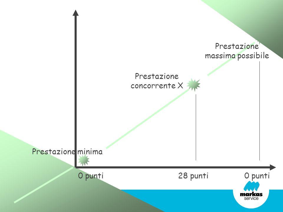 Prestazione concorrente X 28 punti0 punti Prestazione minima Prestazione massima possibile 0 punti