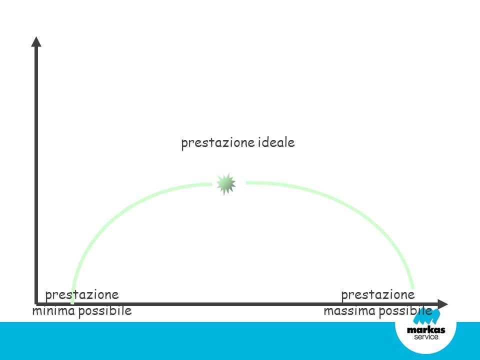 prestazione minima possibile prestazione ideale prestazione massima possibile