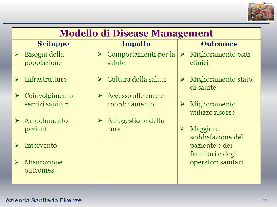 Azienda Sanitaria Firenze 14 Modello di Disease Management SviluppoImpattoOutcomes Bisogni della popolazione Infrastrutture Coinvolgimento servizi san