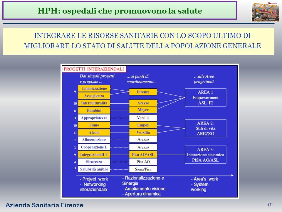 Azienda Sanitaria Firenze 17 INTEGRARE LE RISORSE SANITARIE CON LO SCOPO ULTIMO DI MIGLIORARE LO STATO DI SALUTE DELLA POPOLAZIONE GENERALE HPH: osped