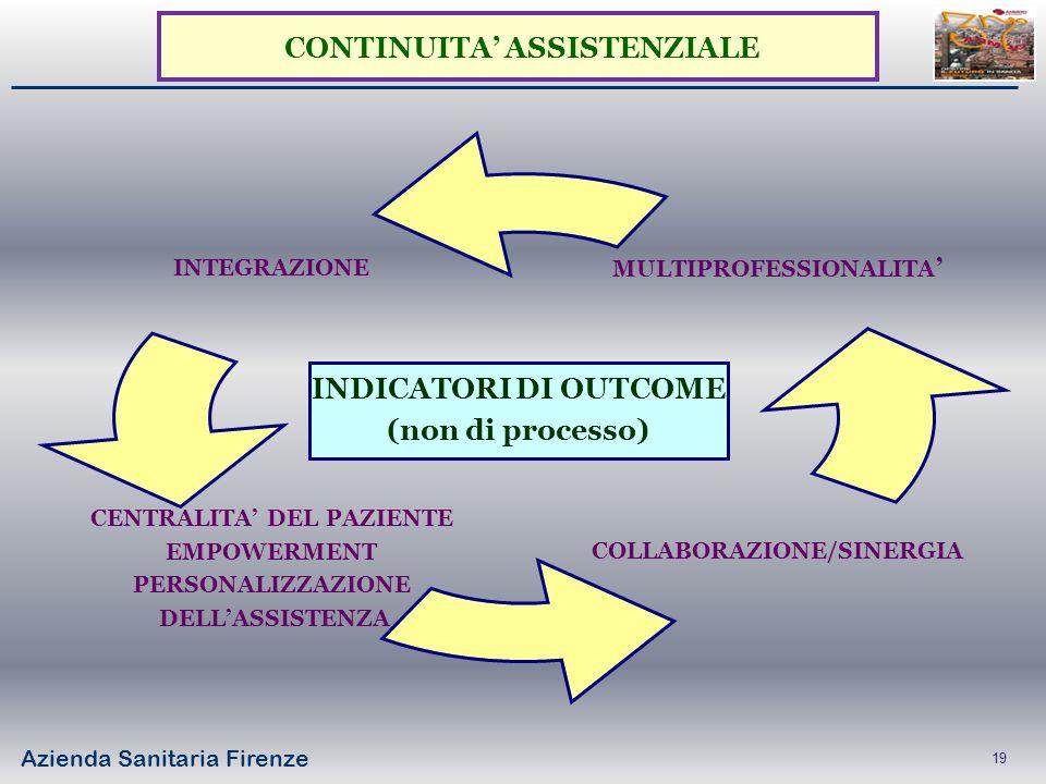 Azienda Sanitaria Firenze 19 INTEGRAZIONE CENTRALITA DEL PAZIENTE EMPOWERMENT PERSONALIZZAZIONE DELLASSISTENZA COLLABORAZIONE/SINERGIA MULTIPROFESSION