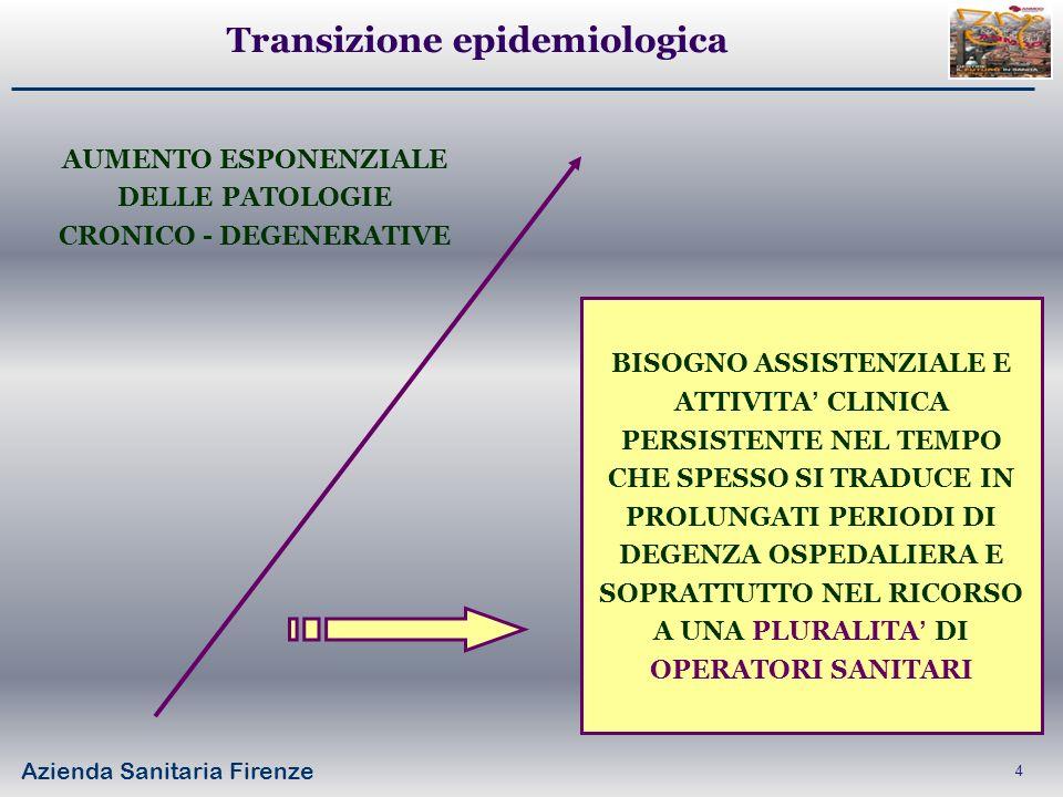 Azienda Sanitaria Firenze 5 19972006 Posti letto PER ACUTI / 1000 abitanti 6,14,5 Posti letto per D.H./ tot dei pl 8,3%14,4% Tasso ospedalizzazione (1000 abitanti) 183143 Degenza Media (gg)8,56,8 Evoluzione situazione Italiana Dati: annuario ISTAT 2010