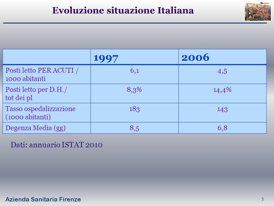 Azienda Sanitaria Firenze 5 19972006 Posti letto PER ACUTI / 1000 abitanti 6,14,5 Posti letto per D.H./ tot dei pl 8,3%14,4% Tasso ospedalizzazione (1