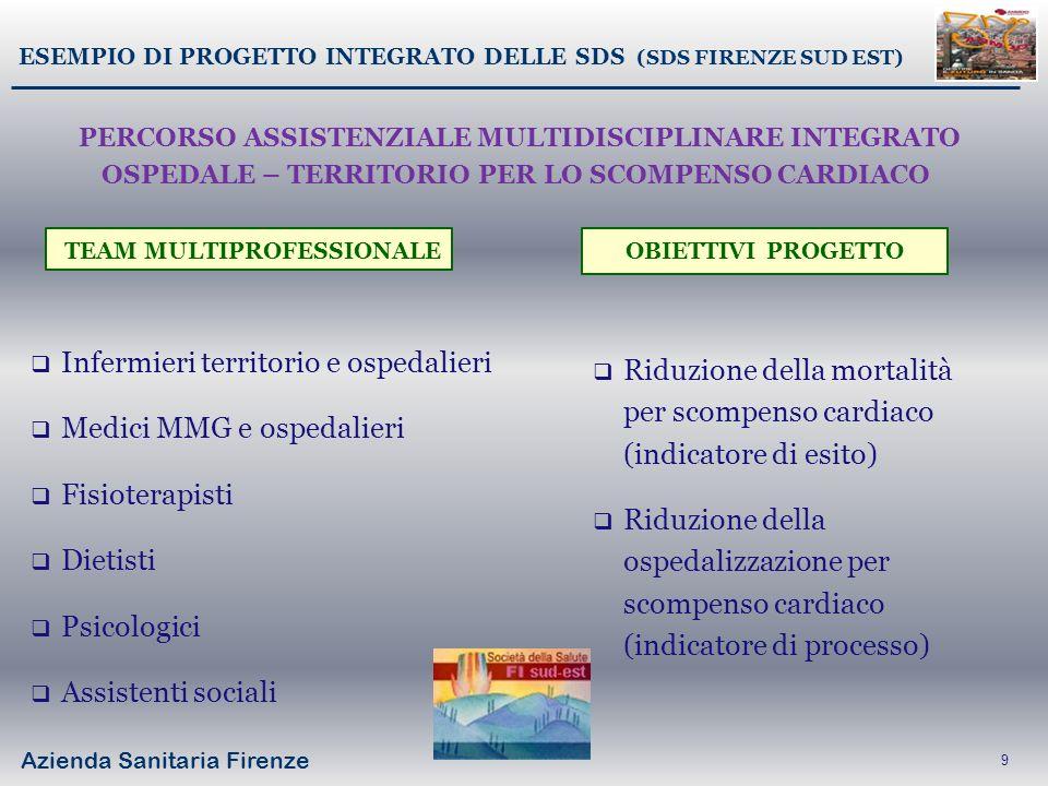 Azienda Sanitaria Firenze 9 ESEMPIO DI PROGETTO INTEGRATO DELLE SDS (SDS FIRENZE SUD EST) Infermieri territorio e ospedalieri Medici MMG e ospedalieri
