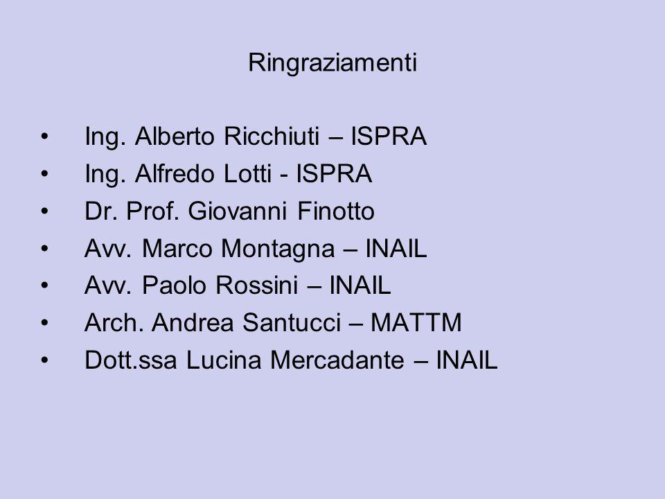 Ringraziamenti Ing. Alberto Ricchiuti – ISPRA Ing. Alfredo Lotti - ISPRA Dr. Prof. Giovanni Finotto Avv. Marco Montagna – INAIL Avv. Paolo Rossini – I