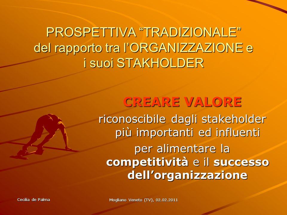 Cecilia de Palma Mogliano Veneto (TV), 02.02.2011 CREARE VALORE … PER quali gruppi di STAKEHOLDER.