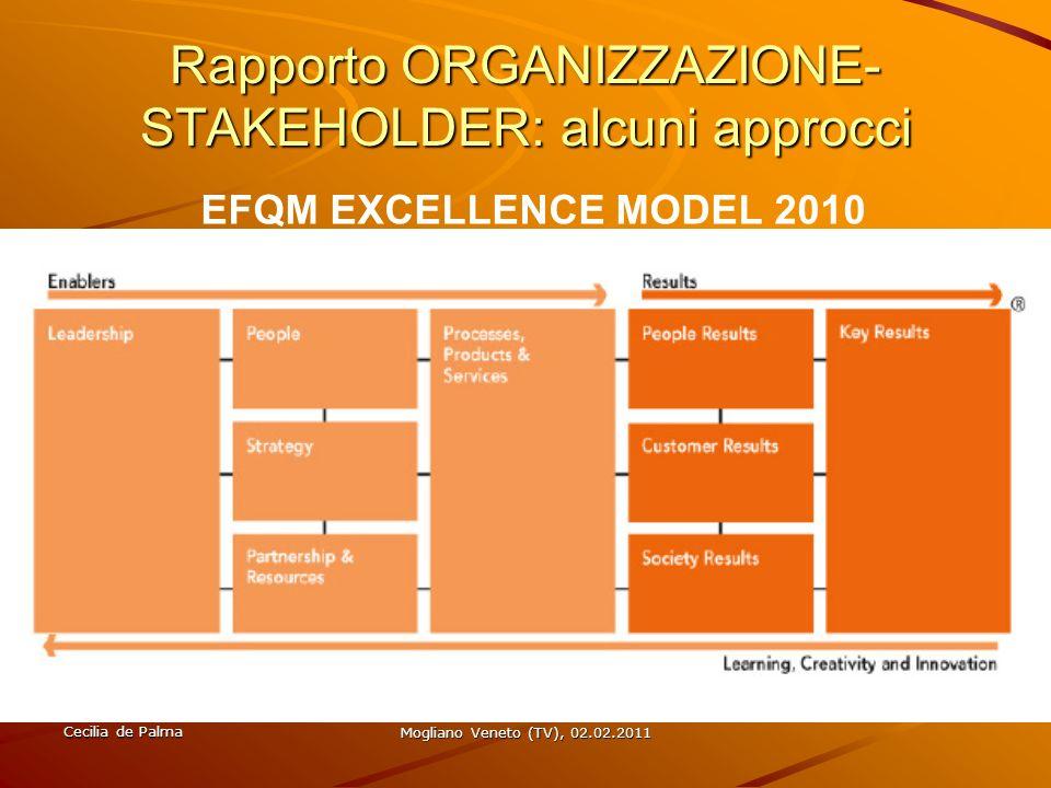 Cecilia de Palma Mogliano Veneto (TV), 02.02.2011 ORGANIZZAZIONEE RAPPORTO CON GLI STAKEHOLDER: UNA NUOVA PROSPETTIVA