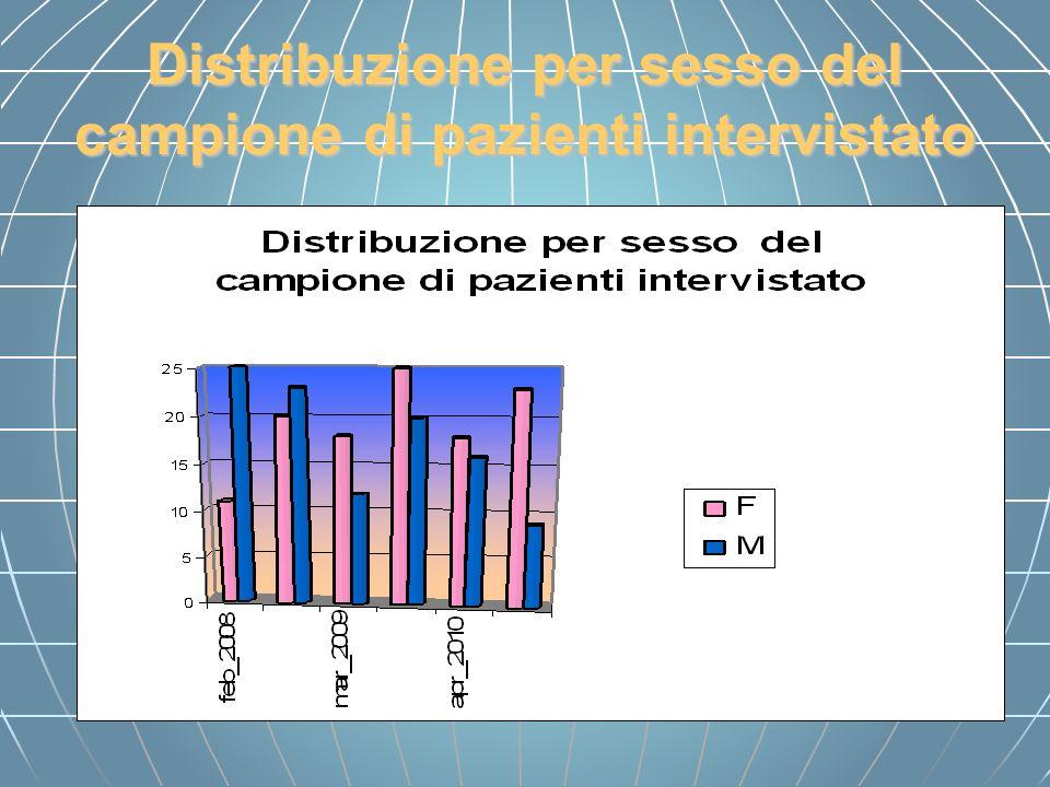 Distribuzione per sesso del campione di pazienti intervistato