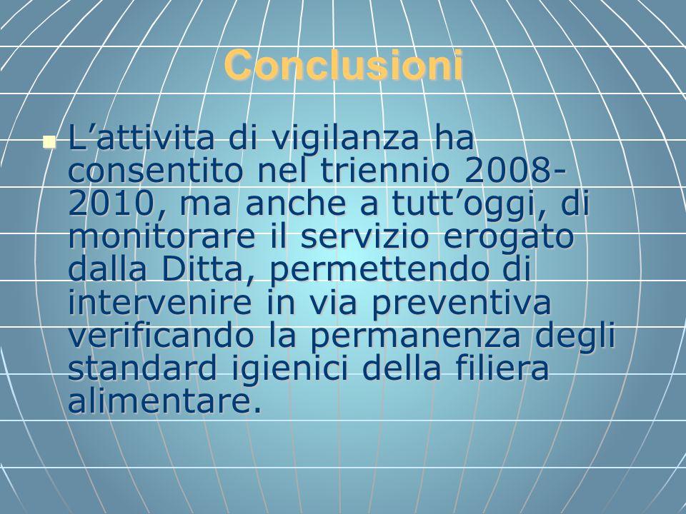 Conclusioni Lattivita di vigilanza ha consentito nel triennio 2008- 2010, ma anche a tuttoggi, di monitorare il servizio erogato dalla Ditta, permette