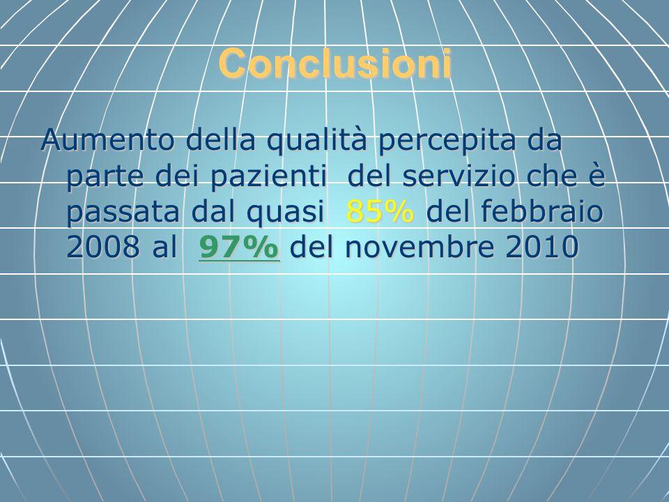 Conclusioni Aumento della qualità percepita da parte dei pazienti del servizio che è passata dal quasi 85% del febbraio 2008 al 97% del novembre 2010